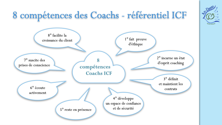 Les 8 compétences des Coachs dans el référentiel ICF